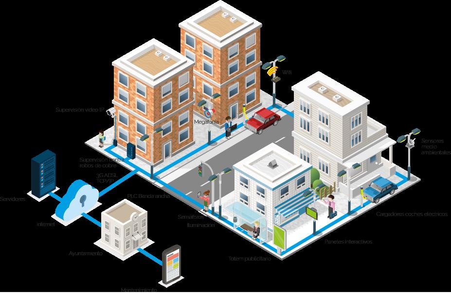 ciudad inteligente sensores iot